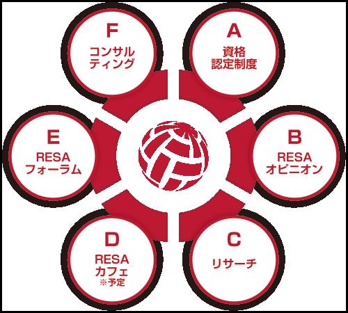 RESAのコンセプト